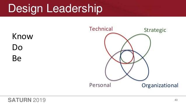 SATURN 2019 43 Personal Organizational Technical Strategic Design Leadership Know Do Be