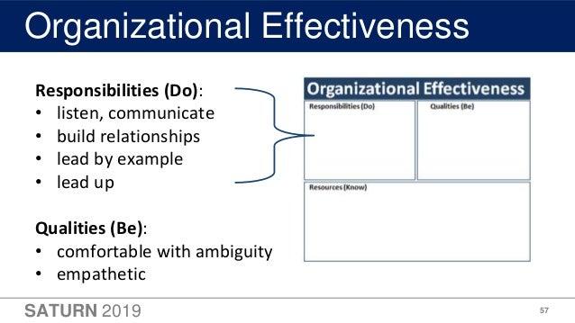 SATURN 2019 57 Organizational Effectiveness Responsibilities (Do): • listen, communicate • build relationships • lead by e...