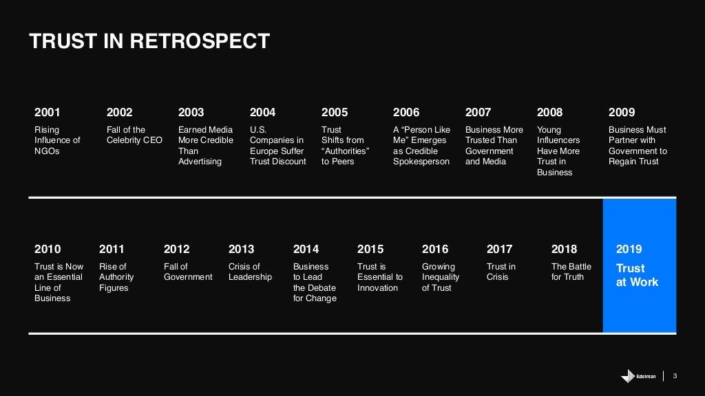 3 TRUST IN RETROSPECT 2001