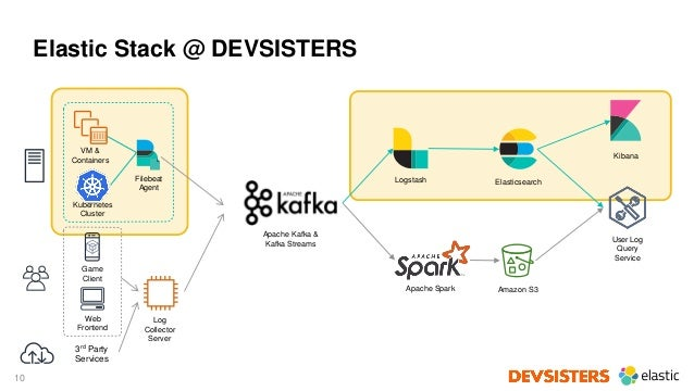10 Elastic Stack @ DEVSISTERS Web Frontend Game Client 3rd Party Services VM & Containers Kubernetes Cluster Filebeat Agen...