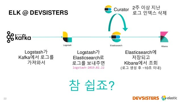 22 ELK @ DEVSISTERS Logstash Elasticsearch Kibana Logstash가 Kafka에서 로그를 가져와서 Logstash가 Elasticsearch로 로그를 보내주면 logstash-20...