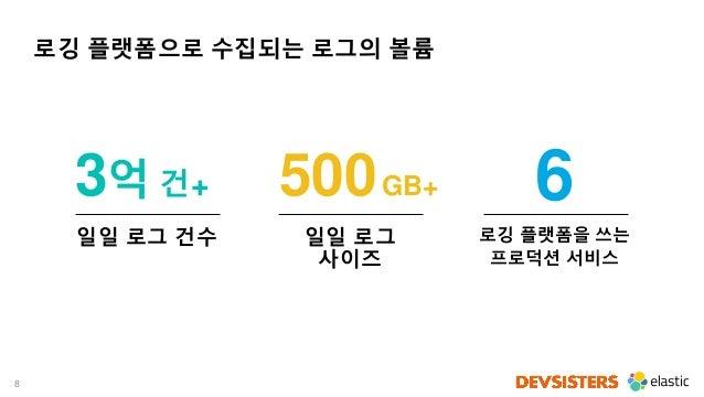 8 로깅 플랫폼으로 수집되는 로그의 볼륨 일일 로그 건수 일일 로그 사이즈 로깅 플랫폼을 쓰는 프로덕션 서비스 3억 건+ 500GB+ 6