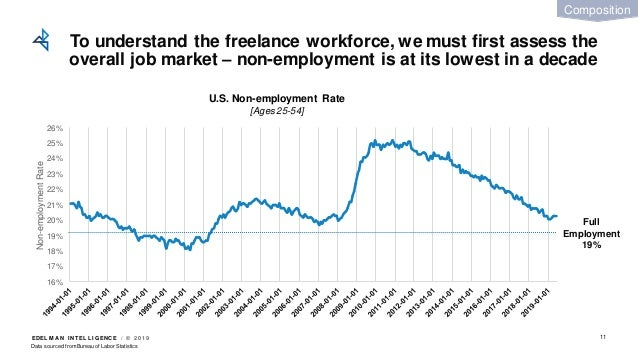 EDEL M A N I NT EL L I GENC E / © 2 0 1 9 To understand the freelance workforce, we must first assess the overall job mark...