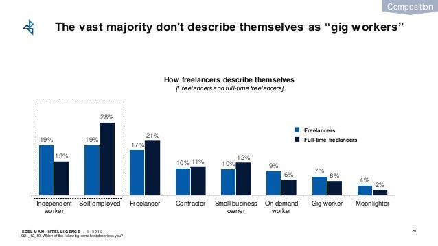 EDEL M A N I NT EL L I GENC E / © 2 0 1 9 2% 6%6% 12% 11% 21% 28% 13% 4% 7% 9%10%10% 17% 19%19% MoonlighterGig workerOn-de...