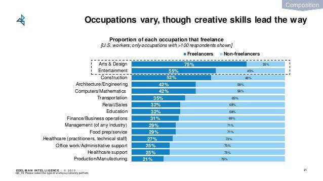 EDEL M A N I NT EL L I GENC E / © 2 0 1 9 Occupations vary, though creative skills lead the way 21 21% 25% 25% 27% 29% 29%...