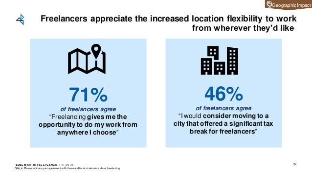 EDEL M A N I NT EL L I GENC E / © 2 0 1 9 Freelancers appreciate the increased location flexibility to work from wherever ...