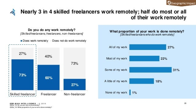 EDEL M A N I NT EL L I GENC E / © 2 0 1 9 73% 60% 27% 27% 40% 73% Skilled freelancer Freelancer Non-freelancer Does work r...
