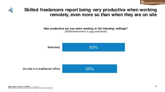 EDEL M A N I NT EL L I GENC E / © 2 0 1 9 Skilled freelancers report being very productive when working remotely, even mor...