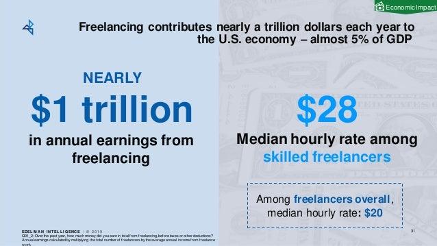 EDEL M A N I NT EL L I GENC E / © 2 0 1 9 Freelancing contributes nearly a trillion dollars each year to the U.S. economy ...