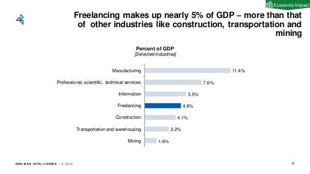EDEL M A N I NT EL L I GENC E / © 2 0 1 9 Freelancing makes up nearly 5% of GDP – more than that of other industries like ...