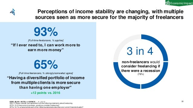 EDEL M A N I NT EL L I GENC E / © 2 0 1 9 Perceptions of income stability are changing, with multiple sources seen as more...
