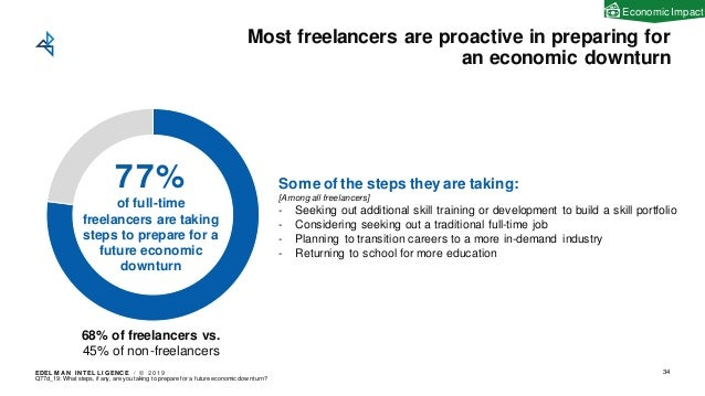 EDEL M A N I NT EL L I GENC E / © 2 0 1 9 Most freelancers are proactive in preparing for an economic downturn 34 77% of f...