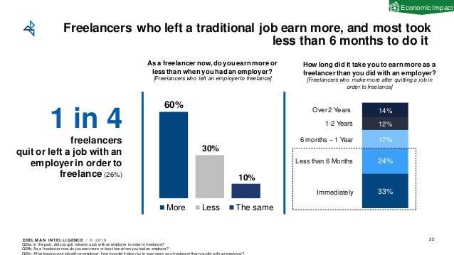 EDEL M A N I NT EL L I GENC E / © 2 0 1 9 33% 24% 17% 12% 14% 60% 30% 10% More Less The same Freelancers who left a tradit...