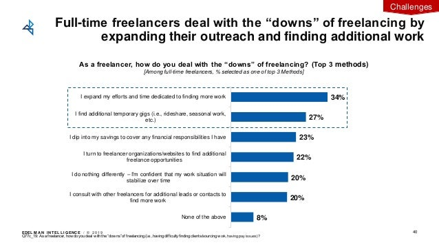 """EDEL M A N I NT EL L I GENC E / © 2 0 1 9 40 Full-time freelancers deal with the """"downs"""" of freelancing by expanding their..."""