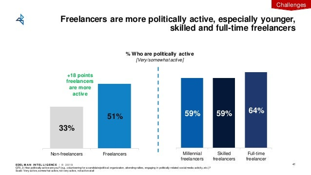 EDEL M A N I NT EL L I GENC E / © 2 0 1 9 33% 51% Non-freelancers Freelancers 59% 59% 64% Millennial freelancers Skilled f...