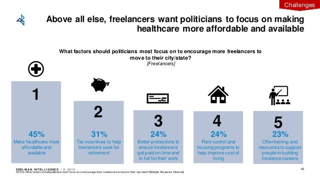 EDEL M A N I NT EL L I GENC E / © 2 0 1 9 Q107a: What factors should politicians most focus on to encourage more freelance...
