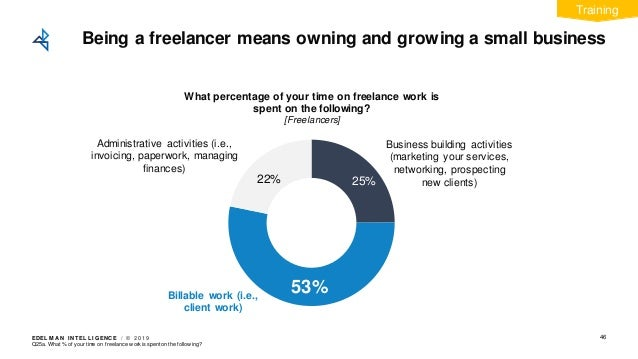 EDEL M A N I NT EL L I GENC E / © 2 0 1 9 Being a freelancer means owning and growing a small business 46 22% What percent...