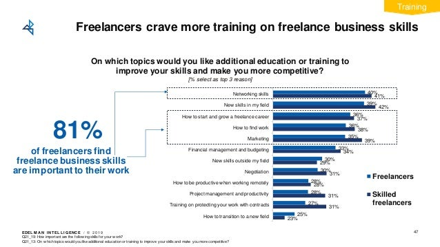 EDEL M A N I NT EL L I GENC E / © 2 0 1 9 Freelancers crave more training on freelance business skills 47 23% 31% 31% 28% ...
