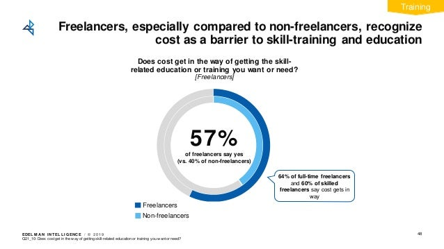 EDEL M A N I NT EL L I GENC E / © 2 0 1 9 Freelancers, especially compared to non-freelancers, recognize cost as a barrier...