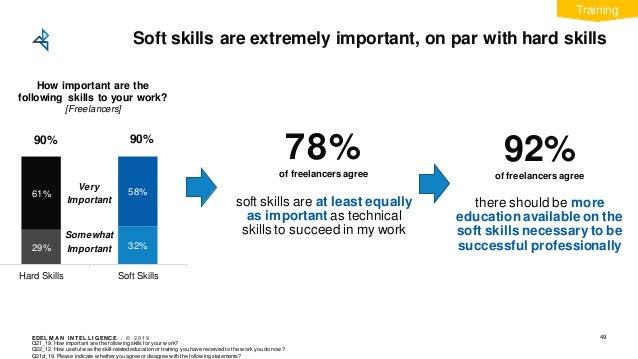 EDEL M A N I NT EL L I GENC E / © 2 0 1 9 Soft skills are extremely important, on par with hard skills 29% 32% 61% 58% Har...