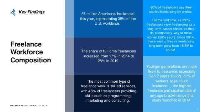 EDEL M A N I NT EL L I GENC E / © 2 0 1 9 Freelance Workforce Composition 57 million Americans freelanced this year, repre...
