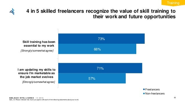 EDEL M A N I NT EL L I GENC E / © 2 0 1 9 4 in 5 skilled freelancers recognize the value of skill training to their work a...