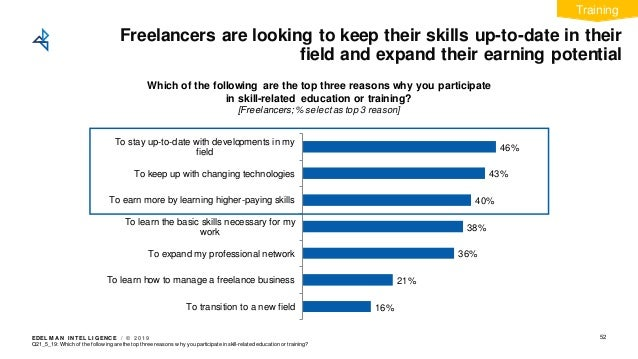 EDEL M A N I NT EL L I GENC E / © 2 0 1 9 Freelancers are looking to keep their skills up-to-date in their field and expan...