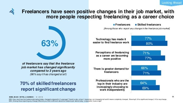 EDEL M A N I NT EL L I GENC E / © 2 0 1 9 Freelancers have seen positive changes in their job market, with more people res...