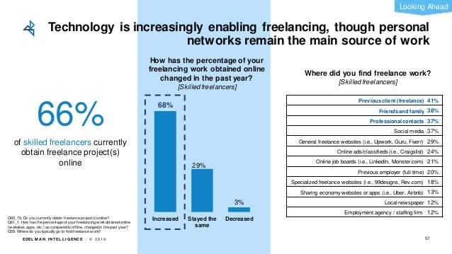 EDEL M A N I NT EL L I GENC E / © 2 0 1 9 Technology is increasingly enabling freelancing, though personal networks remain...