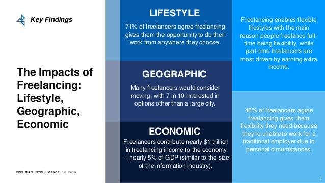EDEL M A N I NT EL L I GENC E / © 2 0 1 9 The Impacts of Freelancing: Lifestyle, Geographic, Economic 71% of freelancers a...