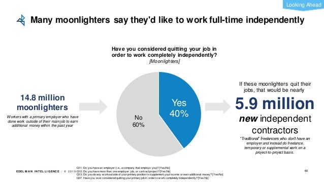 EDEL M A N I NT EL L I GENC E / © 2 0 1 9 Yes 40%No 60% 14.8 million moonlighters If these moonlighters quit their jobs, t...