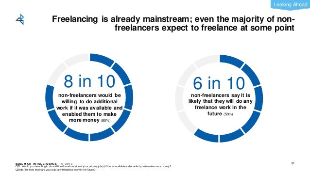 EDEL M A N I NT EL L I GENC E / © 2 0 1 9 Freelancing is already mainstream; even the majority of non- freelancers expect ...