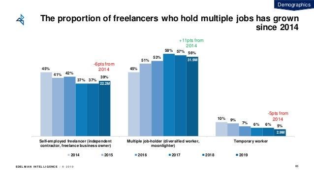 EDEL M A N I NT EL L I GENC E / © 2 0 1 9 45% 45% 10% 41% 51% 9% 42% 53% 7% 37% 58% 6% 37% 57% 6% 39% 56% 5% Self-employed...