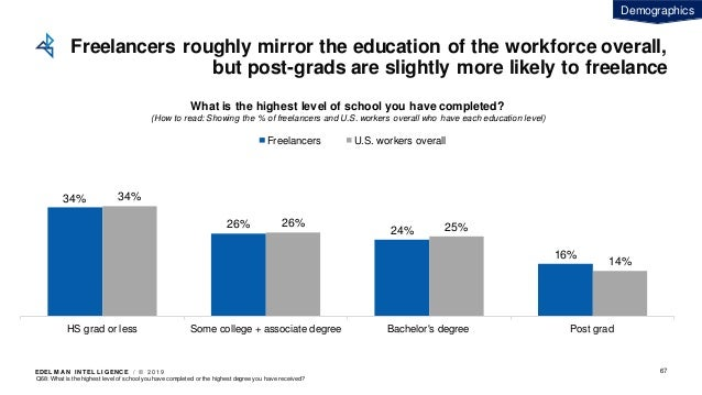 EDEL M A N I NT EL L I GENC E / © 2 0 1 9 Freelancers roughly mirror the education of the workforce overall, but post-grad...