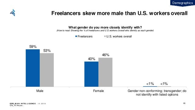 EDEL M A N I NT EL L I GENC E / © 2 0 1 9 Freelancers skew more male than U.S. workers overall 59% 40% <1% 53% 46% <1% Mal...