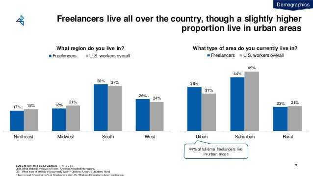 EDEL M A N I NT EL L I GENC E / © 2 0 1 9 Freelancers live all over the country, though a slightly higher proportion live ...
