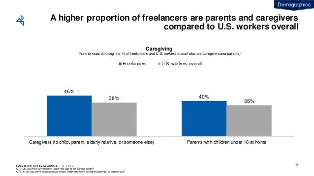 EDEL M A N I NT EL L I GENC E / © 2 0 1 9 A higher proportion of freelancers are parents and caregivers compared to U.S. w...