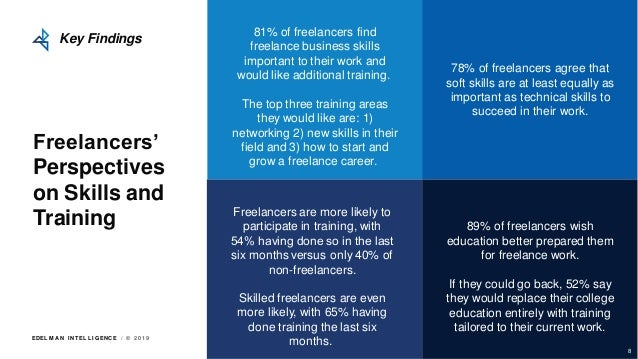 EDEL M A N I NT EL L I GENC E / © 2 0 1 9 Freelancers' Perspectives on Skills and Training Key Findings 81% of freelancers...