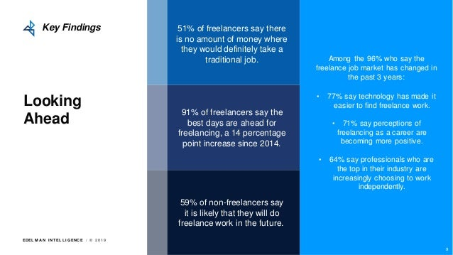 EDEL M A N I NT EL L I GENC E / © 2 0 1 9 Looking Ahead Key Findings Among the 96% who say the freelance job market has ch...