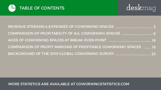 2019 Profitability of Coworking Spaces Slide 2