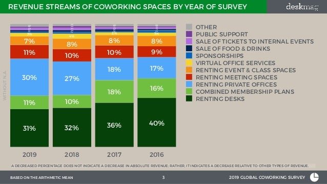 2019 Profitability of Coworking Spaces Slide 3