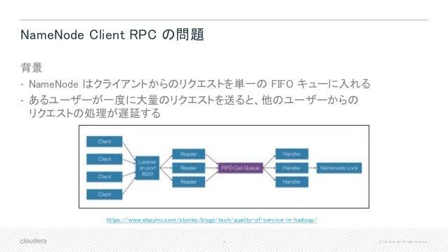 14 © Cloudera, Inc. All rights reserved. NameNode Client RPC の問題 背景 • NameNode はクライアントからのリクエストを単一の FIFO キューに入れる • あるユーザーが一...