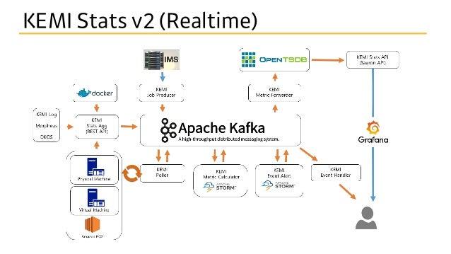 카프카 기반의 대규모 모니터링 플랫폼 개발이야기