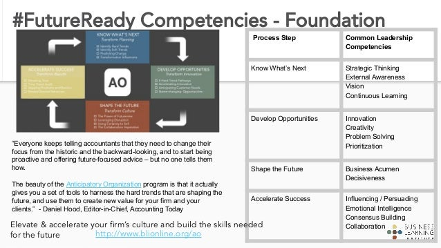 Top FutureView Themes in AOAF Firms 1. Support a collaborative, people-centric & anticipatory culture 2. Embrace flexible ...