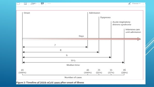 FITNESS FOR DISCHARGE  Abatement of fever for at least 10 days,  Improvement of chest radiographic evidence  Viral clea...