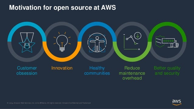 Why Amazon Cares about Open Source Slide 2