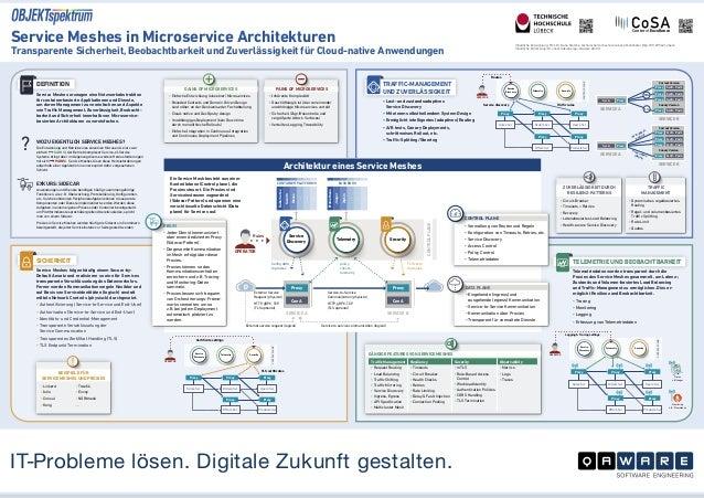 www.opitz-consulting.comwww.opitz-consulting.com Service Meshes in Microservice Architekturen Transparente Sicherheit, Beo...