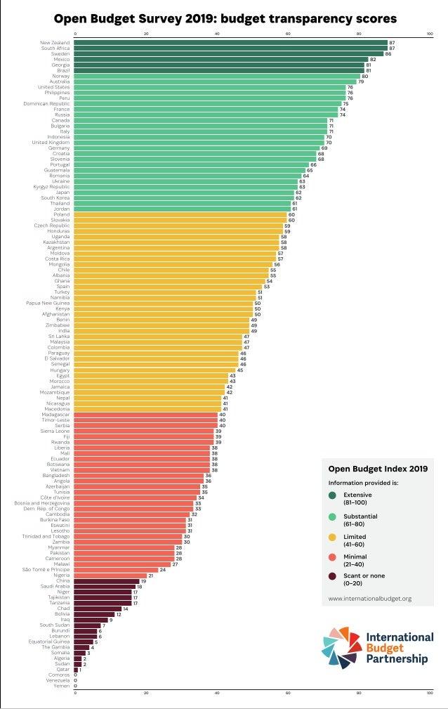 Україна посіла 26 місце в рейтингу бюджетної прозорості
