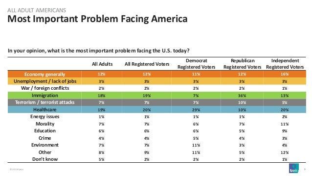 главные проблемы, которые волнуют американцев