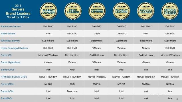 2019 Servers Brand Leader Survey 2019 Servers Brand Leaders Voted by IT Pros Rackmount Servers Dell EMC Dell EMC Dell EMC ...